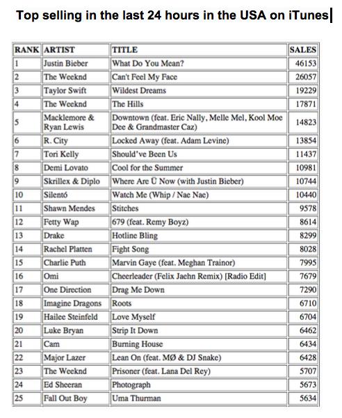 iTunes data from September 3, 2015